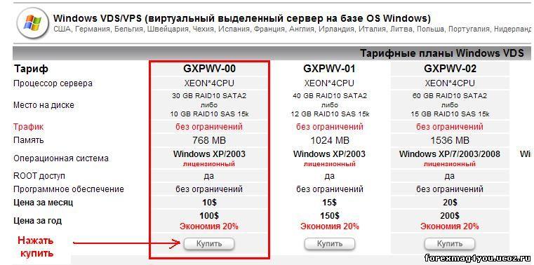 Vps сервер для форекс бесплатно