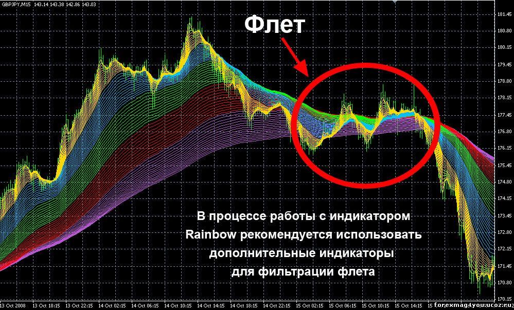 indikator e-rainbow